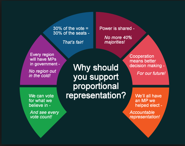 The positives of having proportional representation
